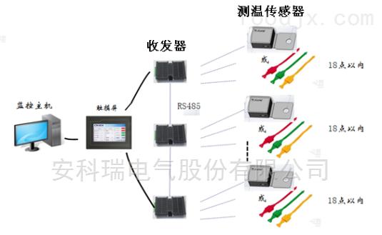 电力无线测温系统
