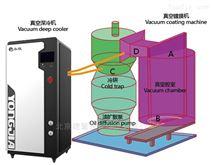 复叠式超低温冷冻机组/真空深冷机